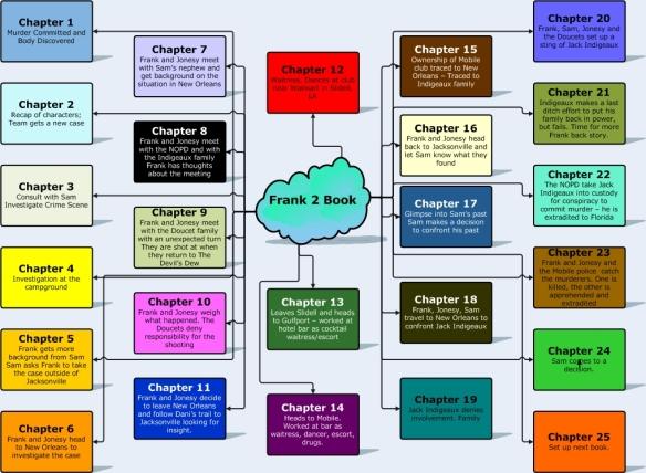 Mind Map - Frank 2