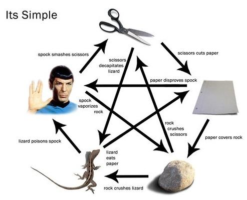 rock-paper-spock