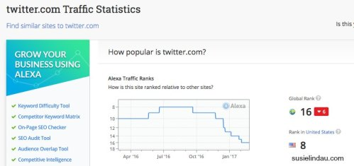 Twitter Traffic Statics from Alexa