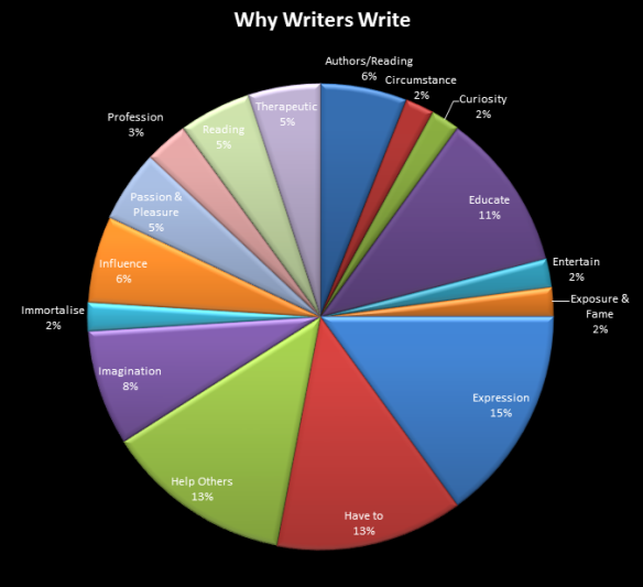 Why-Writers-Write-3